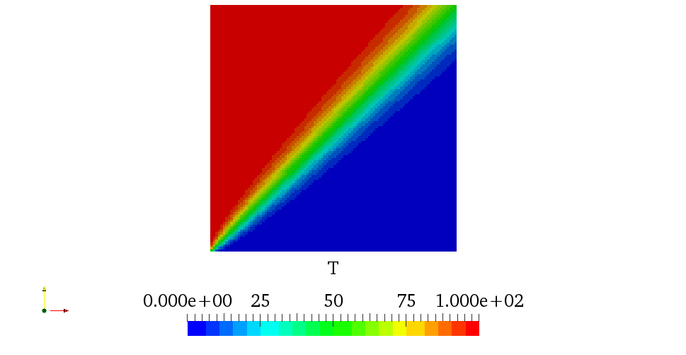 upwind scheme on divergence term
